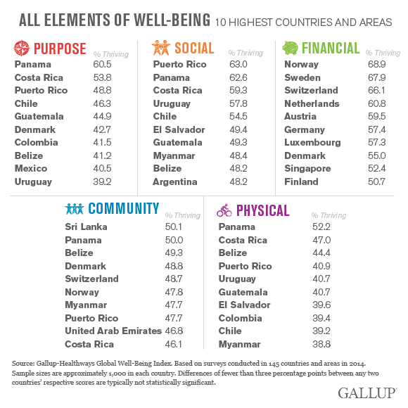 gallup-elements-of-well-data